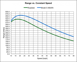 Model S Range at Constant Speed