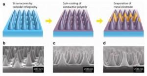 Nanocone Solar Cells